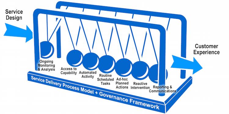 gartner cx diagram