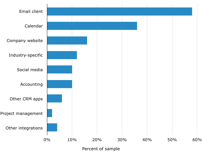Top-Requested CRM Integrations