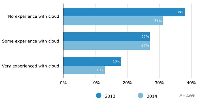 Experience Level of Companies That Say Cloud Security Is 'Significant Challenge'