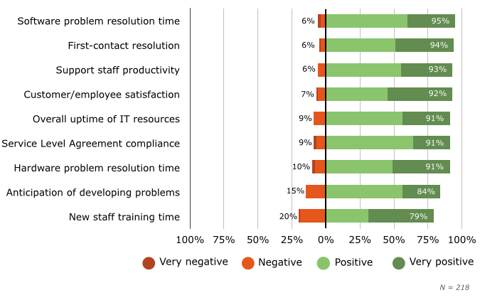 Impact of Help Desk Software on Department Performance