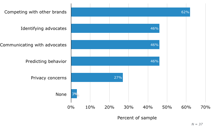 Marketers' Top Challenges Working With Brand Advocates
