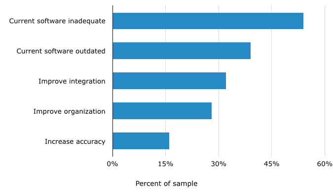 IT Managers' Top Reasons for Purchasing Software