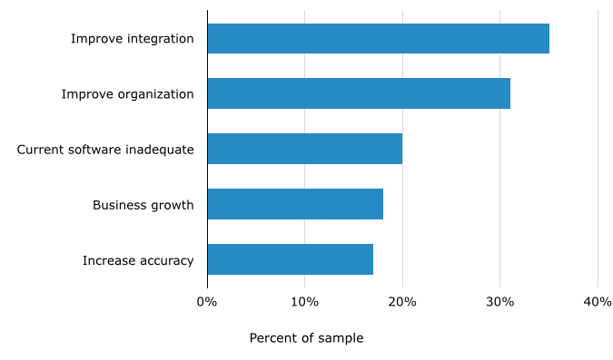 Project Managers' Top Reasons for Purchasing Software