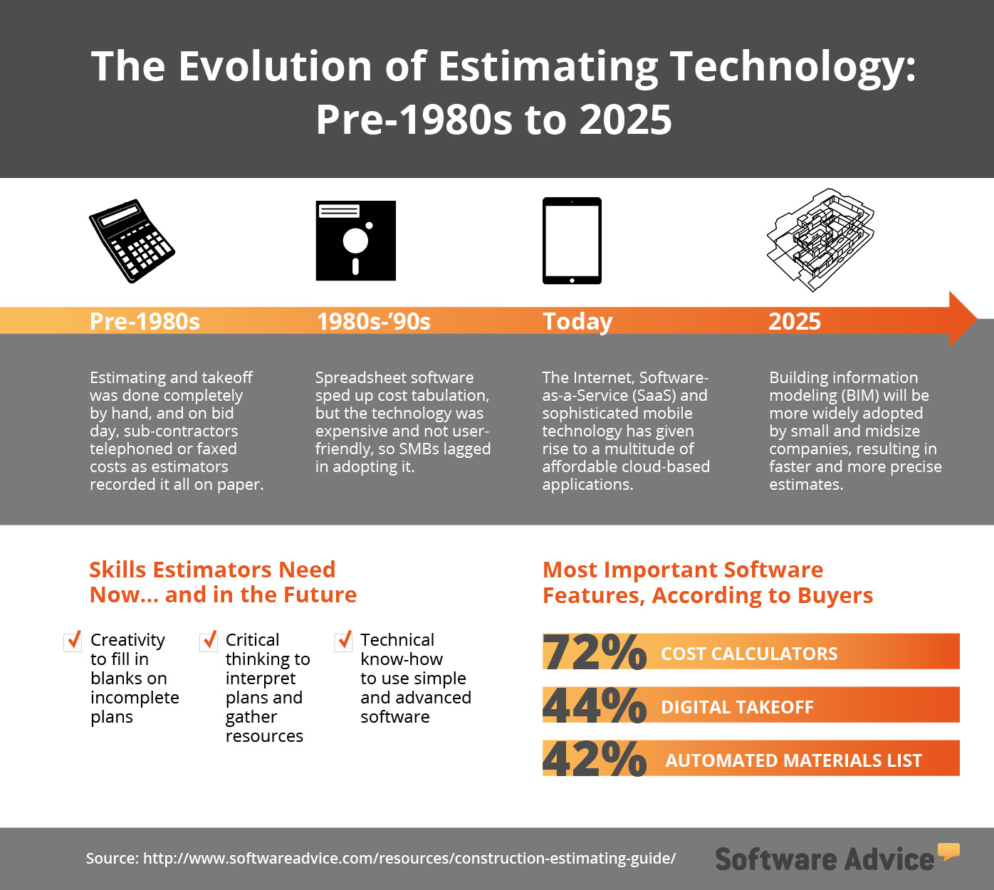 construction estimating guide to technology