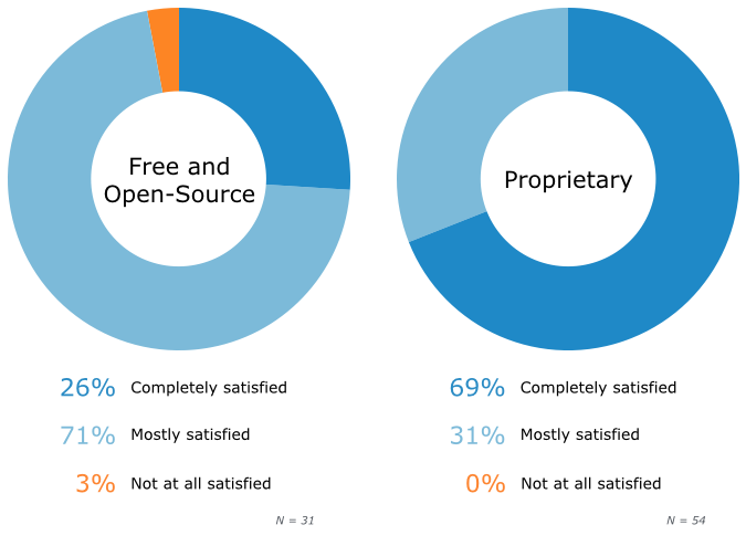User's Overall Satisfaction, by Software License Type