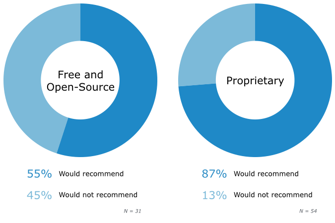 Software Product Recommendations, by License Type