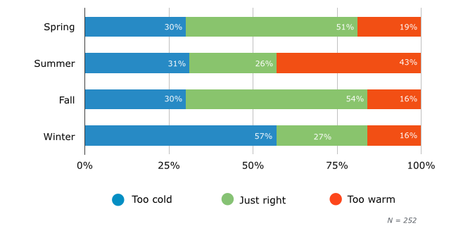 Opinion of Office Temperature, by Season