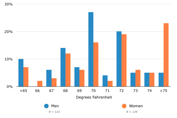 Office Temperature Preferences, by Gender