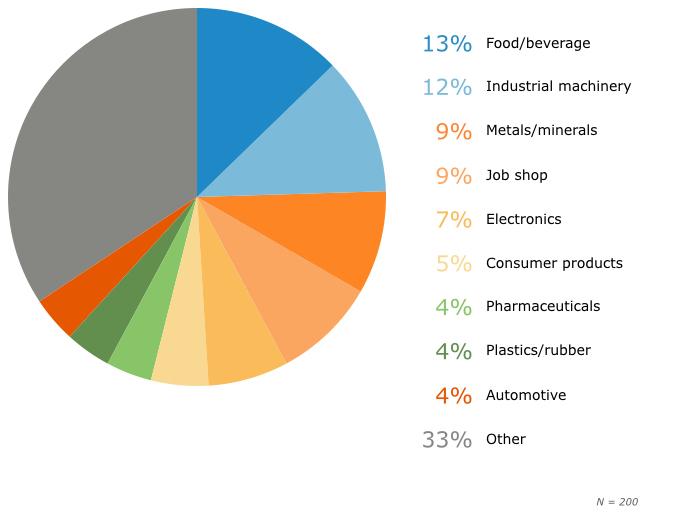 top erp buyer industries