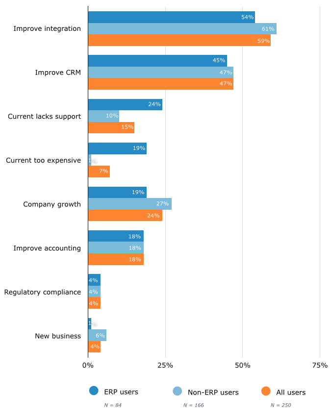 Top Reasons for Software Purchases