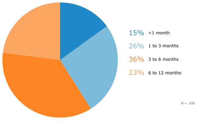 Prospective Buyers' Time Frames for Implementation