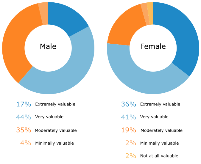 Value of Reviews in Evaluating Residential Service Provider by Gender