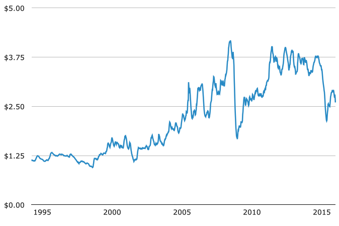 Historical Average Gas Price per Gallon in United States, 1995-2015