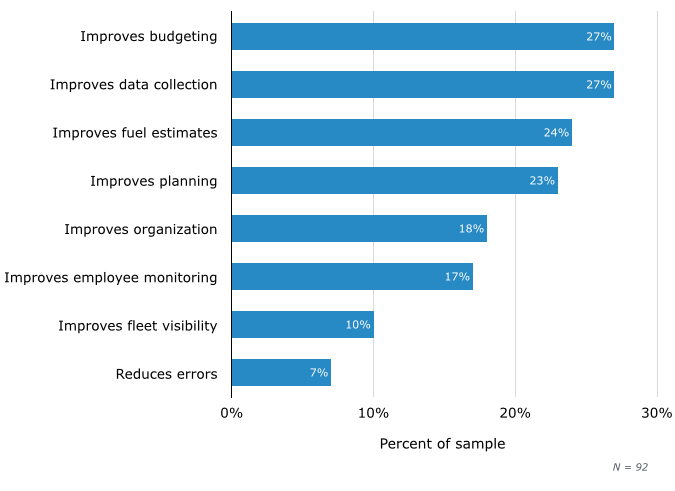 Top Benefits of Fleet Management Software