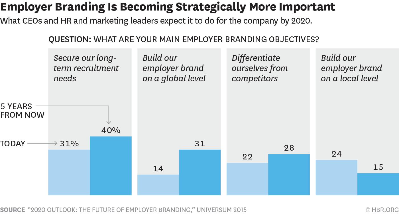 employer branding chart