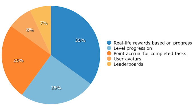 Top LMS Gamification Incentives