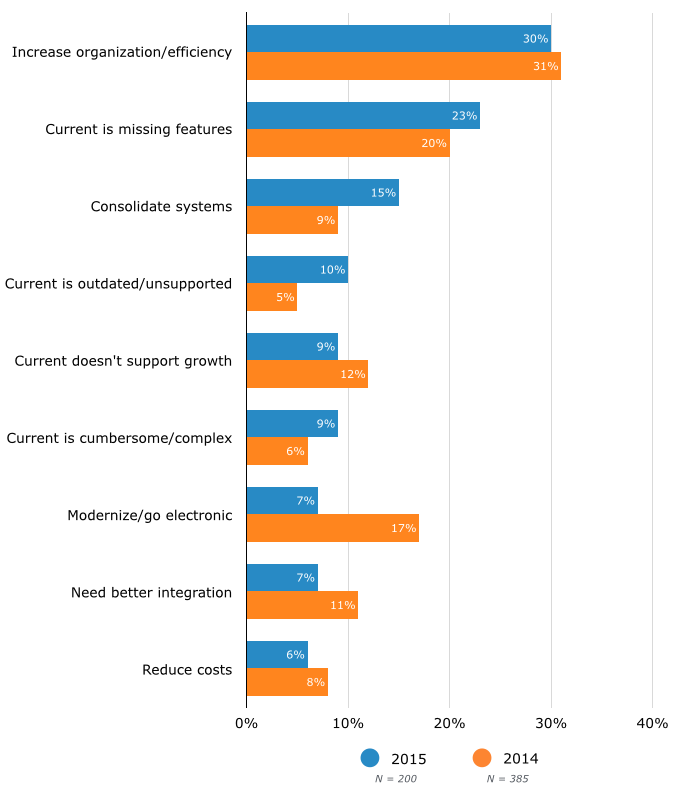 Top Reasons for Evaluating New Payroll Software