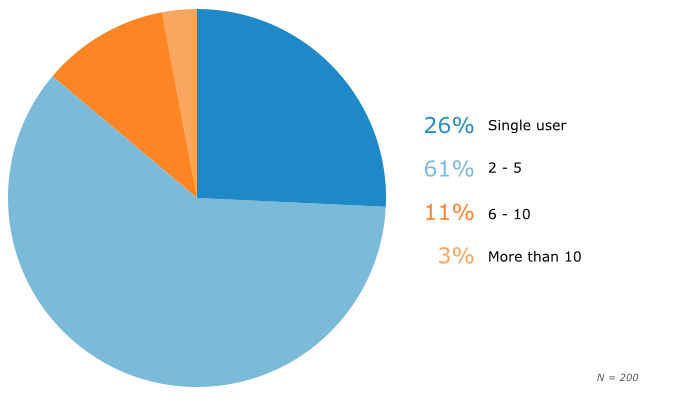 By Number of Users: Prospective Buyer Size