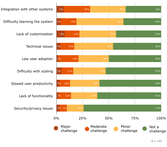 Top LMS Software Challenges