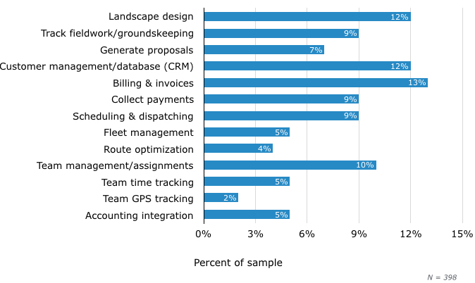 most used landscape features