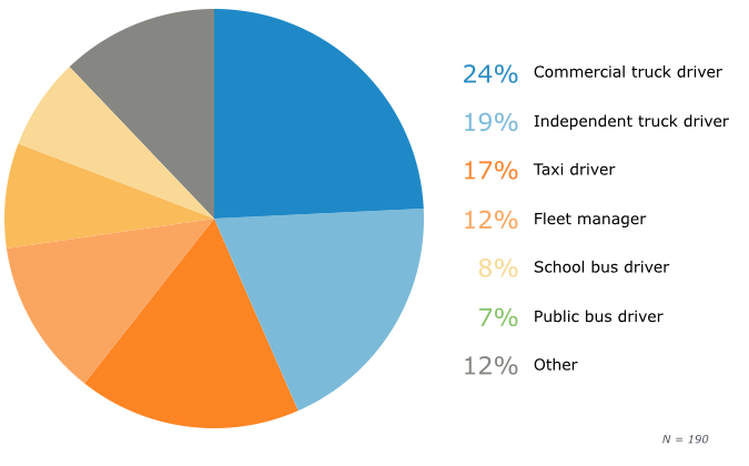Transportation Industry Respondents, By Role