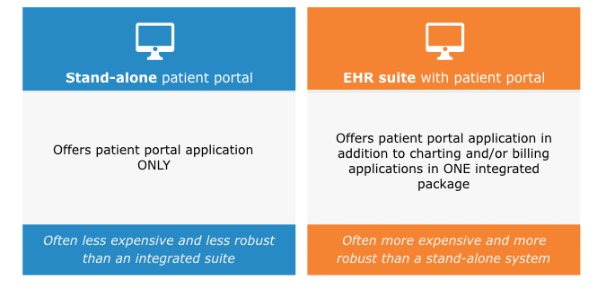 Stand-Alone vs. Best-of-Breed Patient Portals