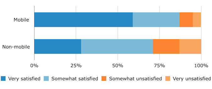 Satisfaction With EHR, by Device Type Used