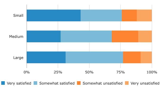 EHR Satisfaction, by Practice Size