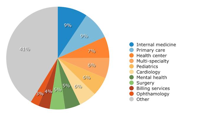 Demographics: EHR Users by Practice Type