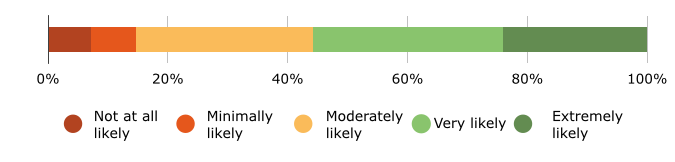 Likelihood of Choosing a Doctor Based on Positive Reviews