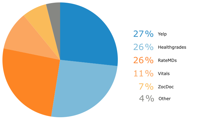 Most Used Review Sites