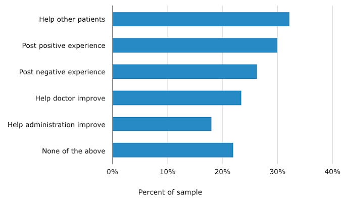 Patients' Top Motivation for Writing Reviews