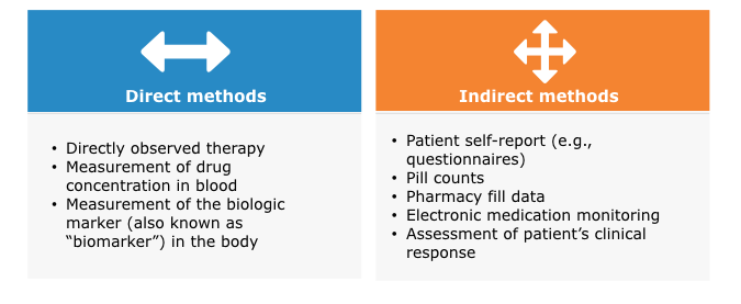 Methods of Measuring Medication Adherence