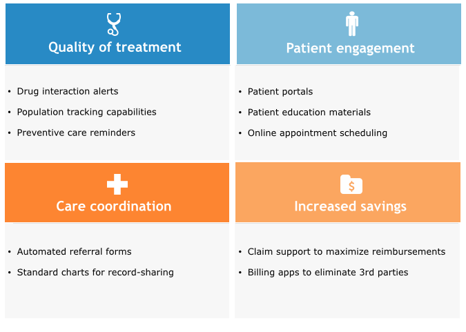 EHR Functionality That Supports Care Improvements