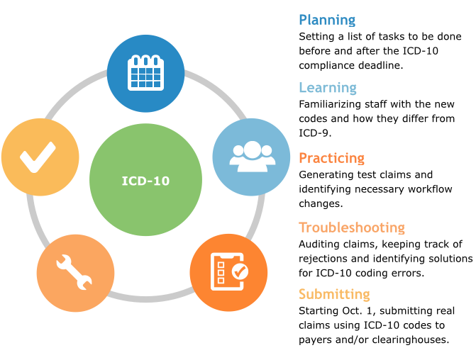 ICD-10 Transition Stages