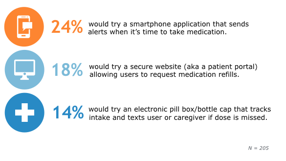 Top Technologies Patients Would Use for Medical Compliance