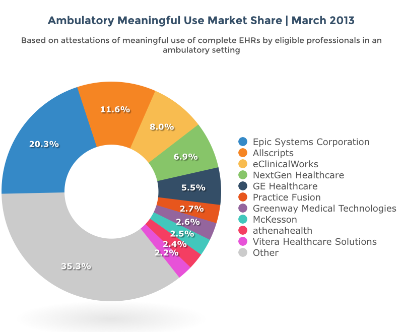 Ehr Meaningful Use Market Share 2014