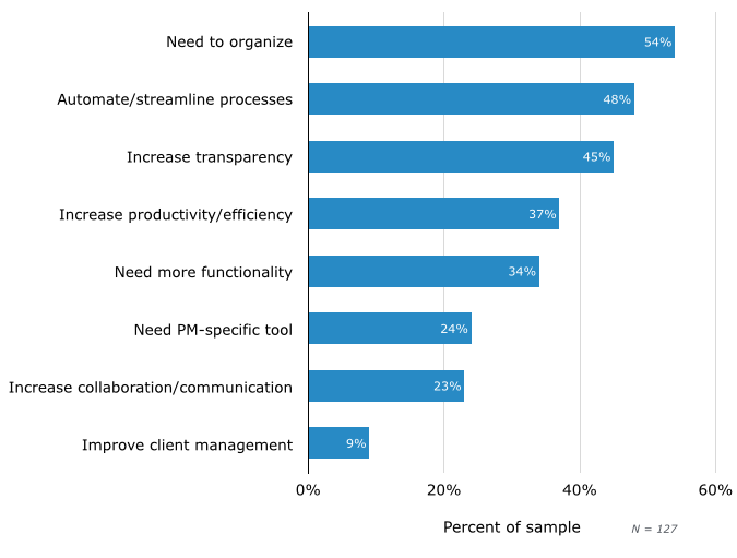 Top Reasons for Evaluating New Software for the First Time