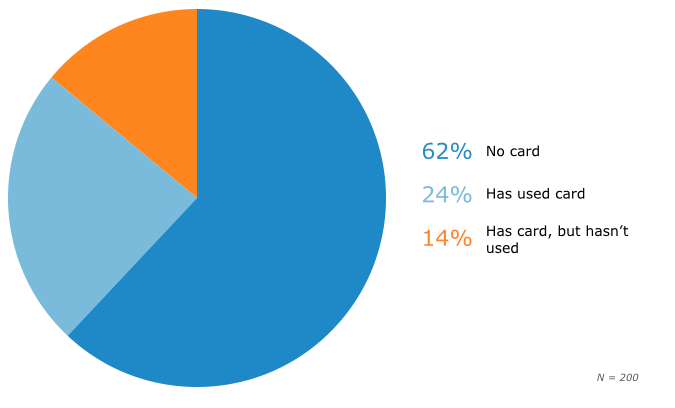 Consumer Usage of Chip-Based Cards