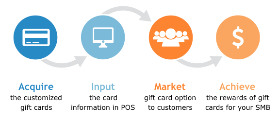 gift card implementation