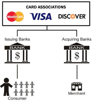 card transaction flow