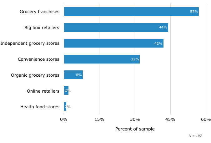 Retail Locations Where Consumers Find Expired Food