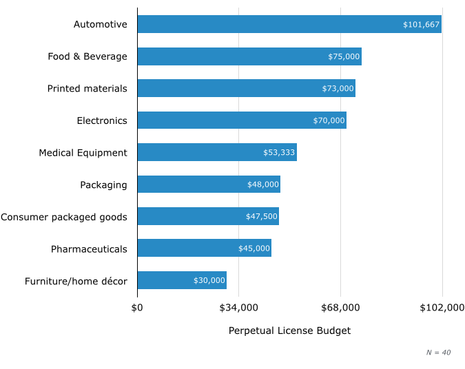 Compare Pricing for the Top 3PL WMS Solutions
