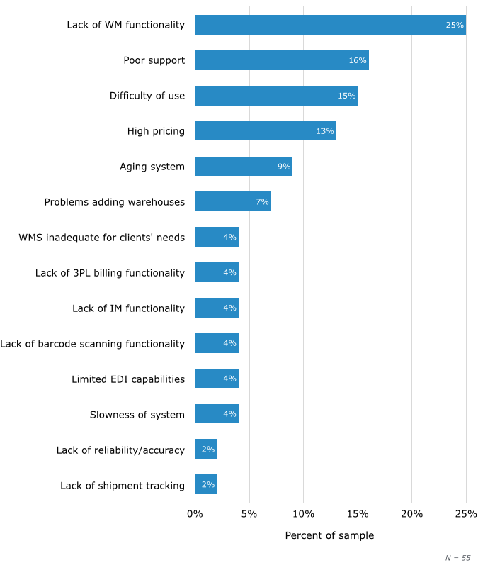 Top Reasons for Evaluating New Warehouse Management Systems