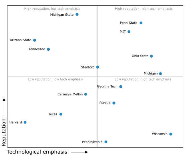 Graduate Programs: Reputation vs. Technological Emphasis