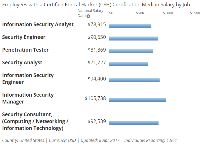 CEH Median Pay