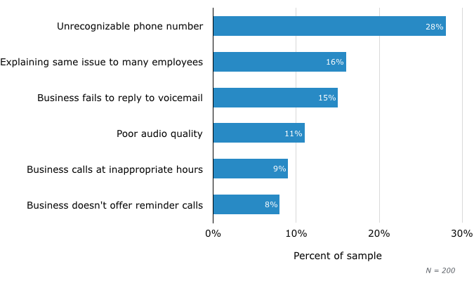 Consumer Pain Points With Outbound Phone Interactions