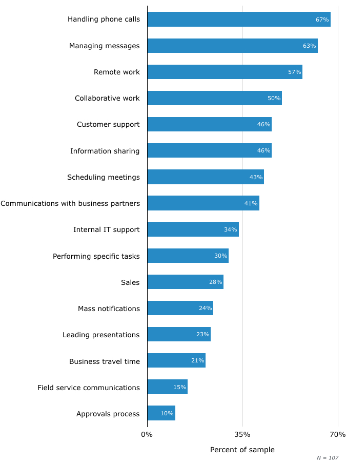 Top Business Processes and Tasks Improved by UC
