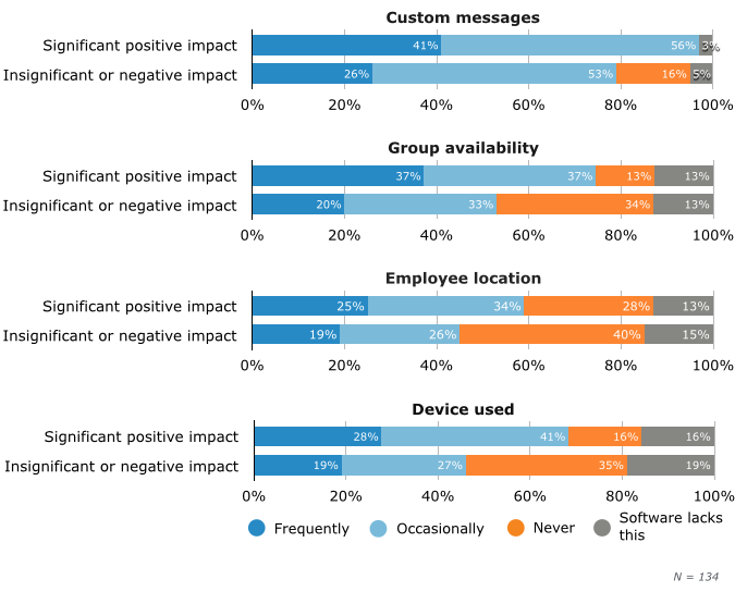 Impact of Presence Functionality Usage on Employee Productivity Level