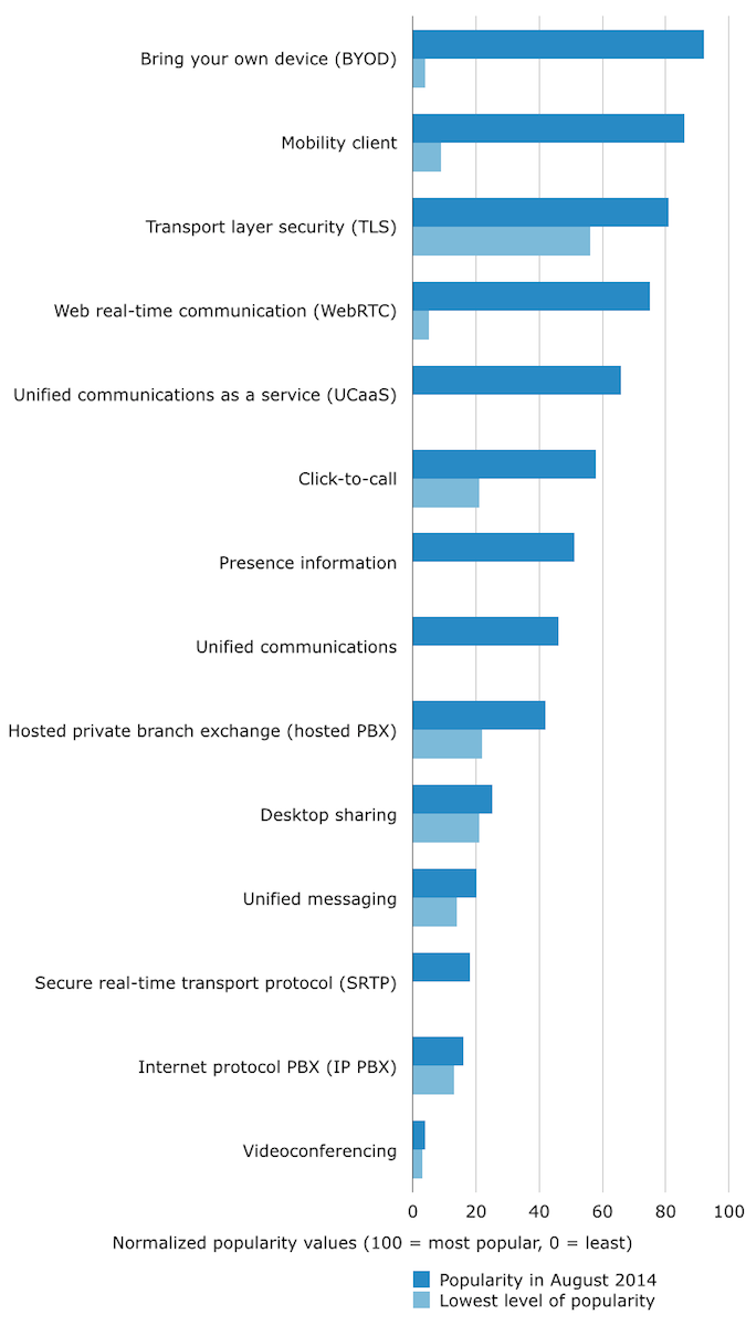 Telecommunications Terms Popularity